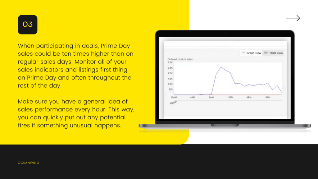 Details contain PrimeDay sales in yellow background and Its right side a laptop with screen of sales graph
