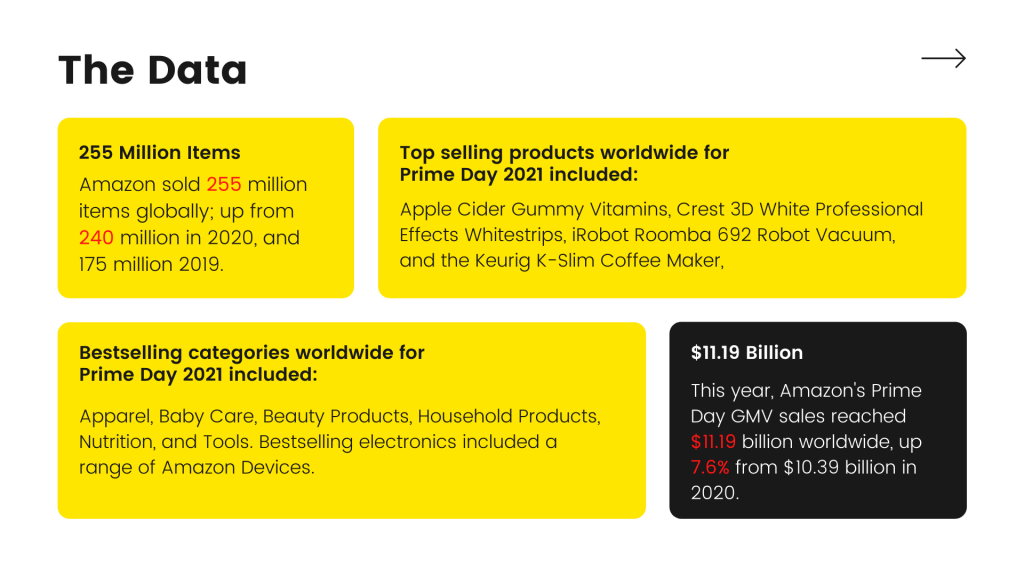 four blocks in an image except the last one have yellow background and last block have black background and each block describes Prime Day Data